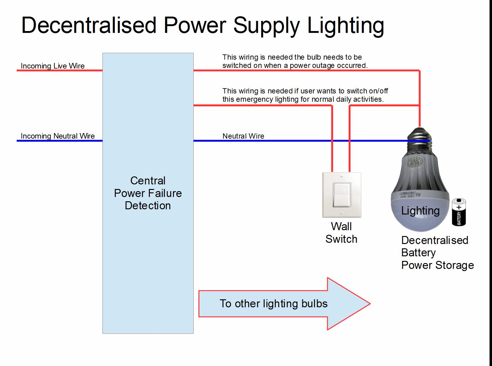 Decentralised Power Supply System for Emergency Lighting